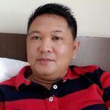Zen from Canditunggal   Man   47 years old   Virgo